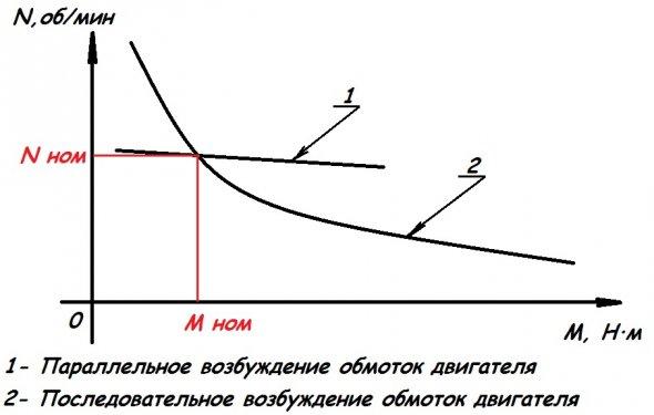 График изменения характеристик